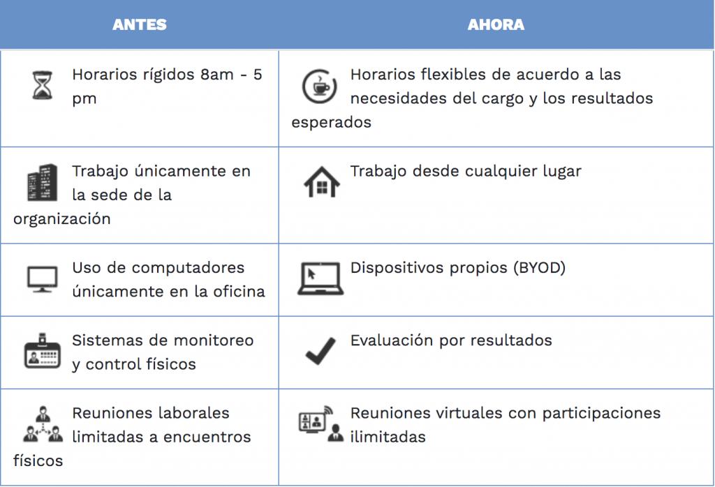 Características del teletrabajo