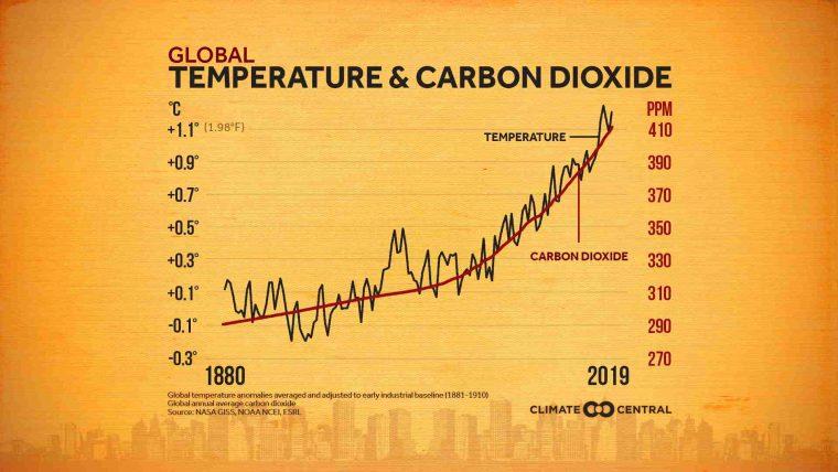 Temperatura y cambio climático